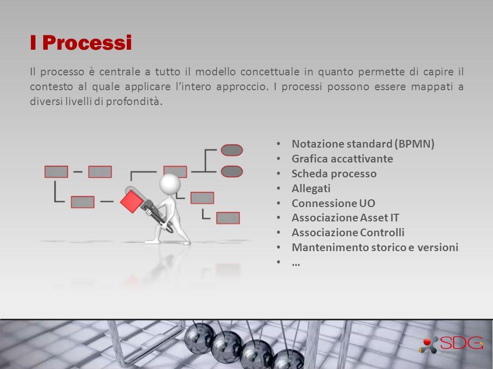 I Processi Il processo è centrale a tutto il modello concettuale in quanto permette di capire il contesto al quale applicare lintero approccio. I proc