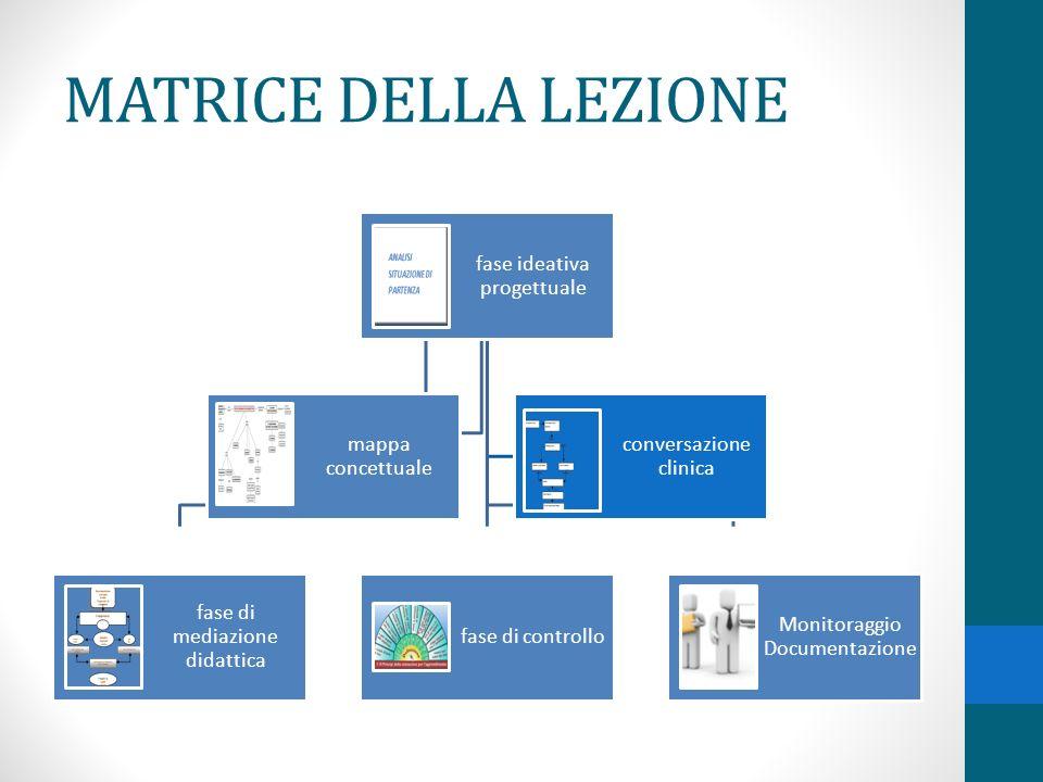 MATRICE DELLA LEZIONE fase ideativa progettuale fase di mediazione didattica fase di controllo Monitoraggio Documentazione mappa concettuale conversazione clinica