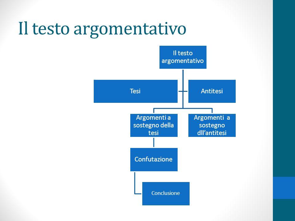Il testo argomentativo Argomenti a sostegno della tesi Confutazione Conclusione Argomenti a sostegno dllantitesi TesiAntitesi