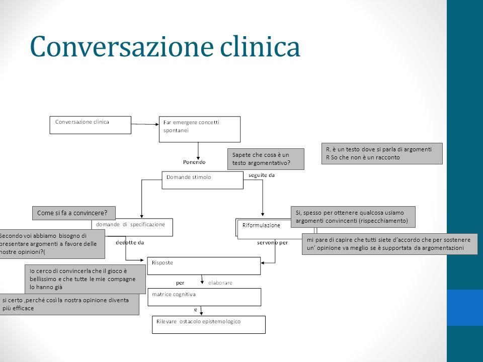 Conversazione clinica Sapete che cosa è un testo argomentativo.