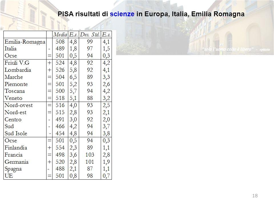 PISA risultati di scienze in Europa, Italia, Emilia Romagna 18