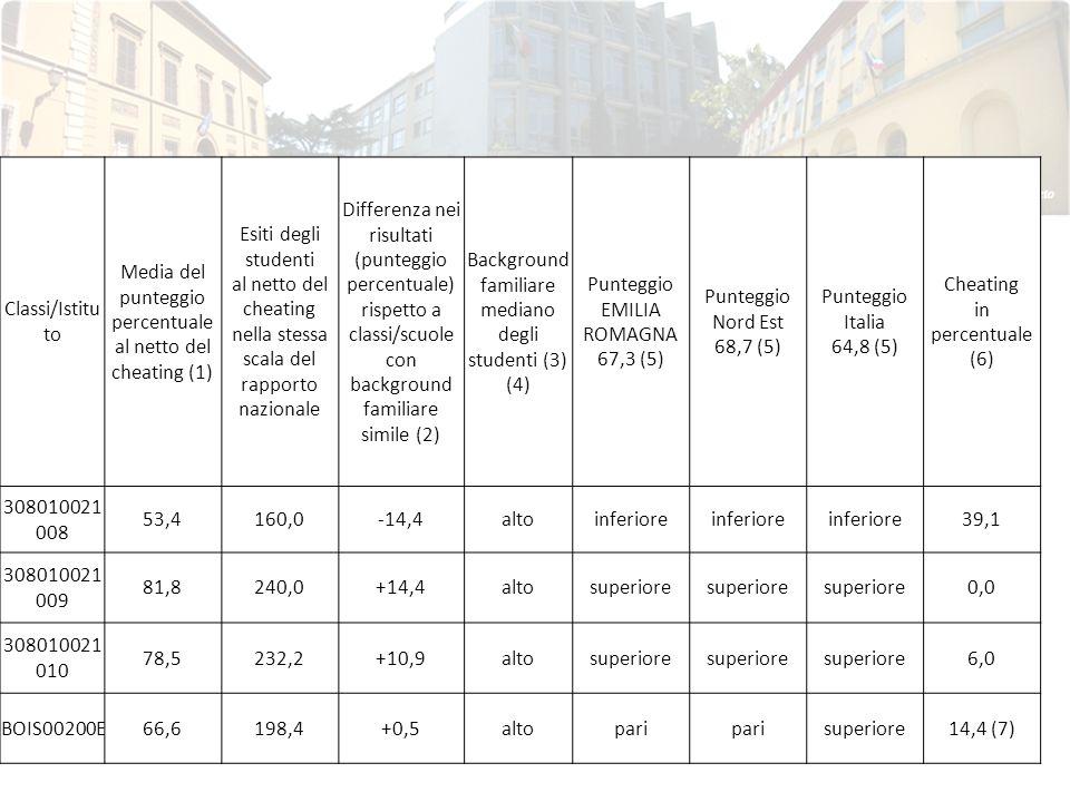 Classi/Istitu to Media del punteggio percentuale al netto del cheating (1) Esiti degli studenti al netto del cheating nella stessa scala del rapporto