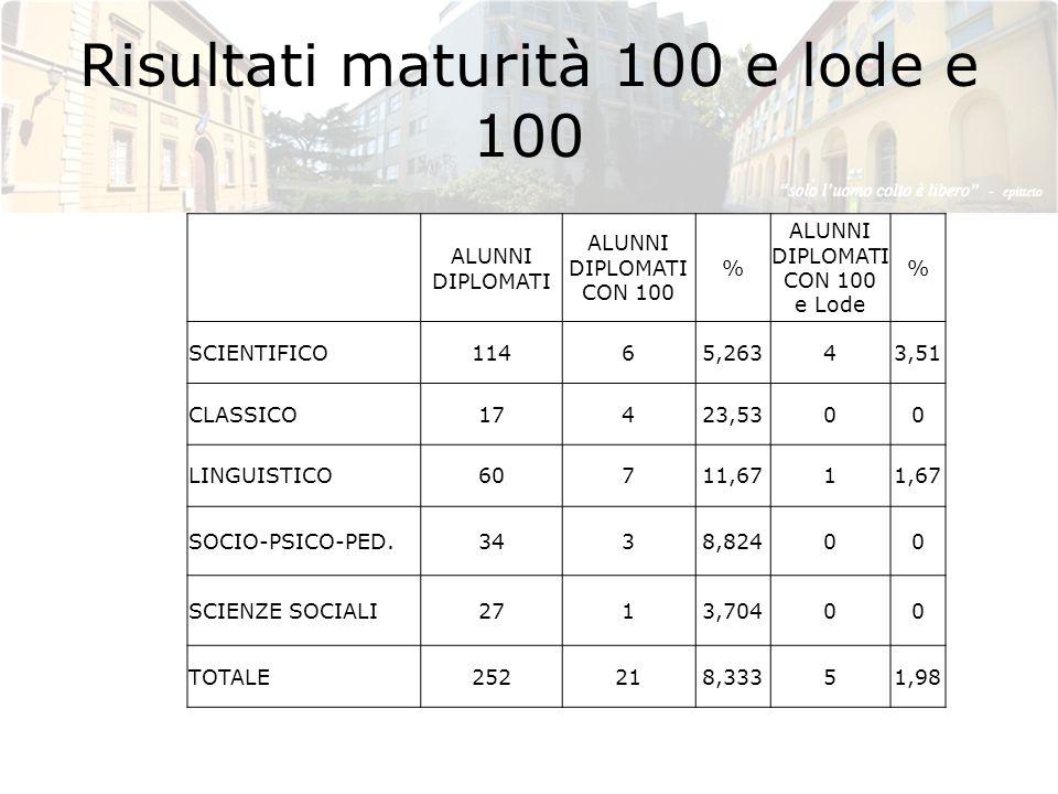 Risultati maturità 100 e lode e 100 ALUNNI DIPLOMATI ALUNNI DIPLOMATI CON 100 % ALUNNI DIPLOMATI CON 100 e Lode % SCIENTIFICO11465,26343,51 CLASSICO17