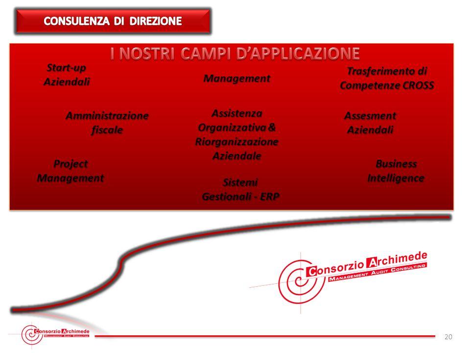 20 Trasferimento di Competenze CROSS Start-upAziendali Management Amministrazione fiscale Assistenza Organizzativa & RiorganizzazioneAziendale Assesme