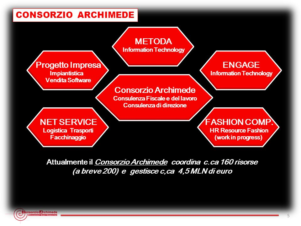 CONSORZIO ARCHIMEDE 5 Consorzio Archimede - Sede Legale V.le Giulio Agricola 115 - R.E.A. 1316806 - C.F. e P.I. 11622421003 - Tel Fax (+39) 06 9294873