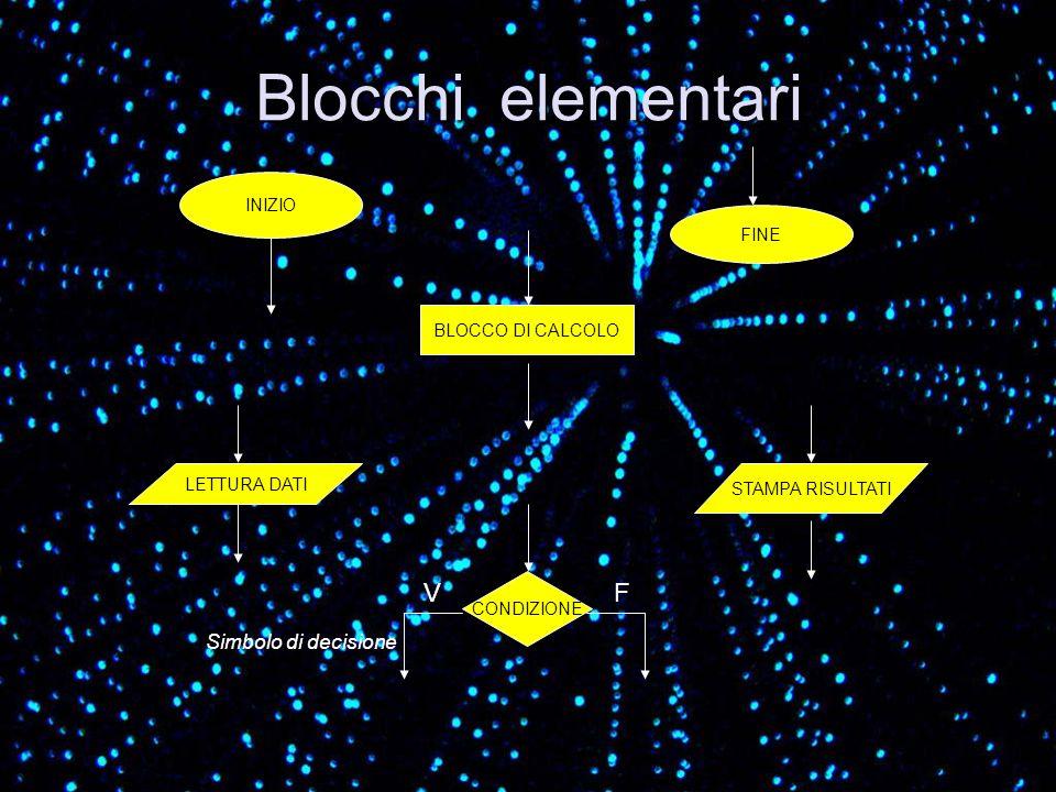 Simbolo di decisione Blocchi elementari INIZIO FINE BLOCCO DI CALCOLO STAMPA RISULTATI LETTURA DATI CONDIZIONE VF