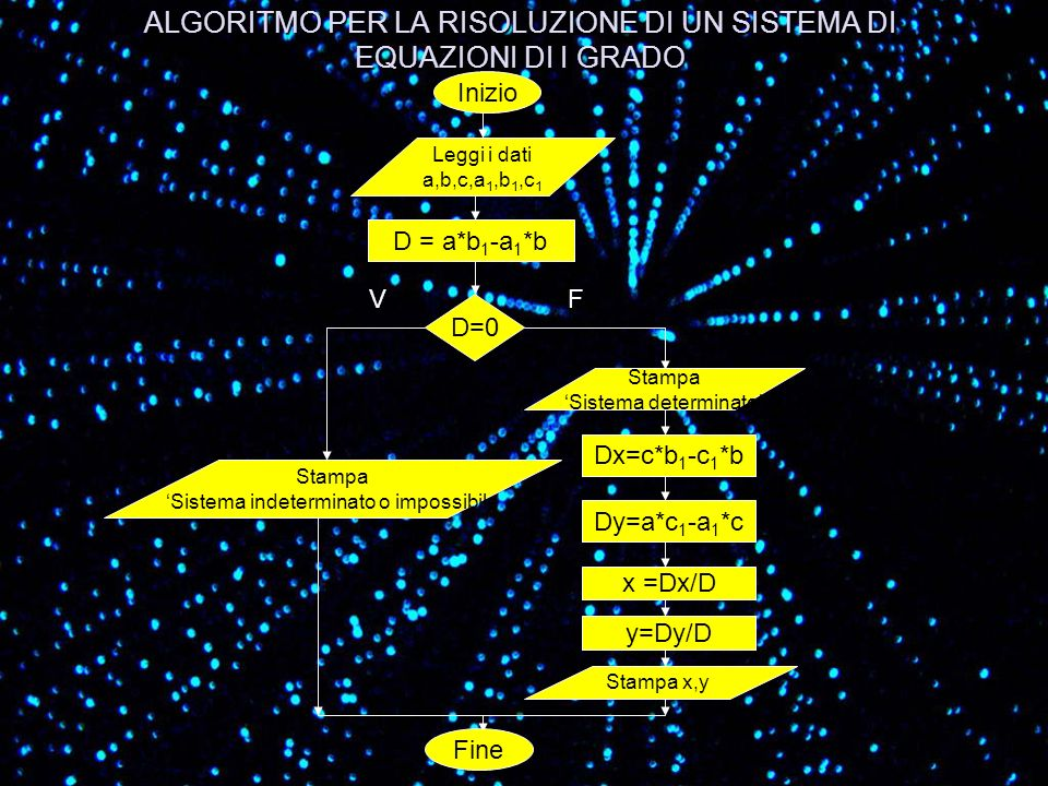 ALGORITMO PER LA RISOLUZIONE DI UN SISTEMA DI EQUAZIONI DI I GRADO Inizio Leggi i dati a,b,c,a 1,b 1,c 1 D=0 FV Stampa Sistema indeterminato o impossi