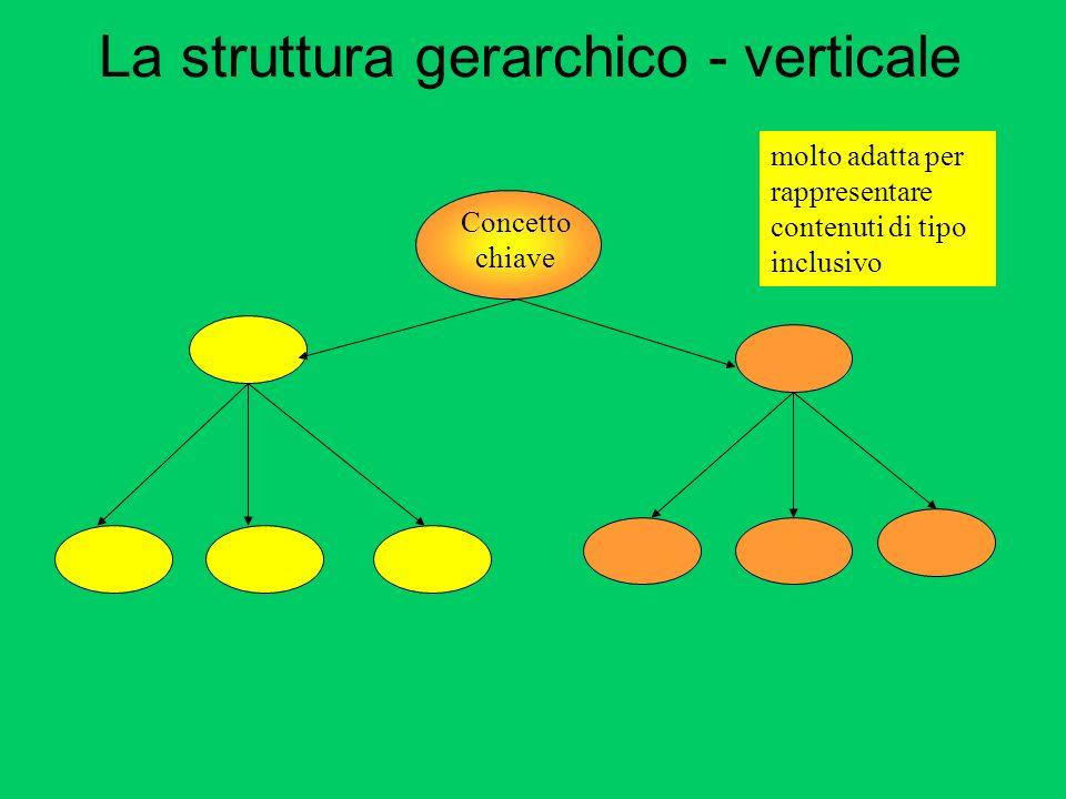 La struttura gerarchico - verticale Concetto chiave molto adatta per rappresentare contenuti di tipo inclusivo