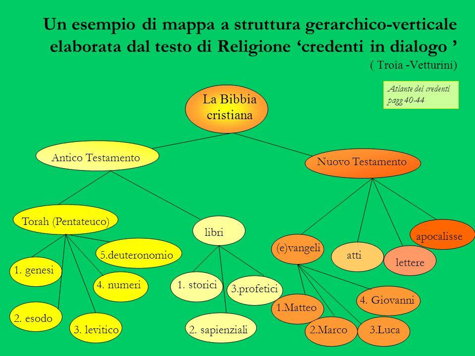 Un esempio di mappa a struttura gerarchico-verticale elaborata dal testo di Religione credenti in dialogo ( Troìa -Vetturini) Atlante dei credenti pagg 40-44 La Bibbia cristiana Antico Testamento Torah (Pentateuco) Nuovo Testamento libri 1.
