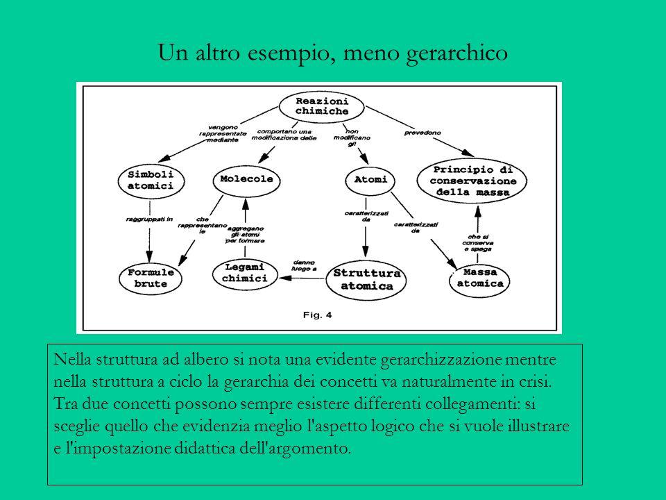 Un altro esempio, meno gerarchico Nella struttura ad albero si nota una evidente gerarchizzazione mentre nella struttura a ciclo la gerarchia dei concetti va naturalmente in crisi.