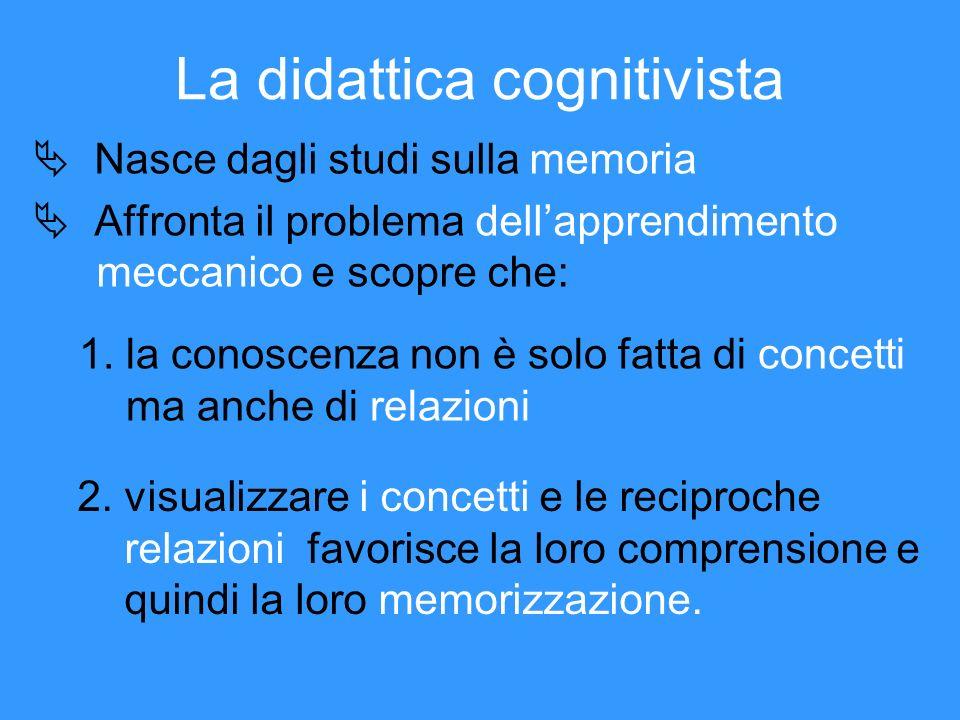 La didattica cognitivista Nasce dagli studi sulla memoria Affronta il problema dellapprendimento meccanico e scopre che: 1.