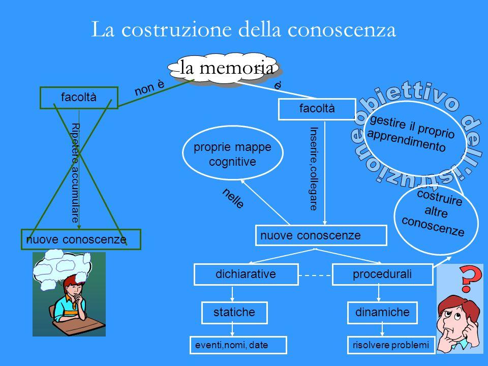 la memoria non è Ripetere,accumulare facoltà nuove conoscenze dichiarativeprocedurali dinamichestatiche eventi,nomi, daterisolvere problemi costruire altre conoscenze gestire il proprio apprendimento proprie mappe cognitive è nuove conoscenze facoltà Inserire,collegare nelle La costruzione della conoscenza
