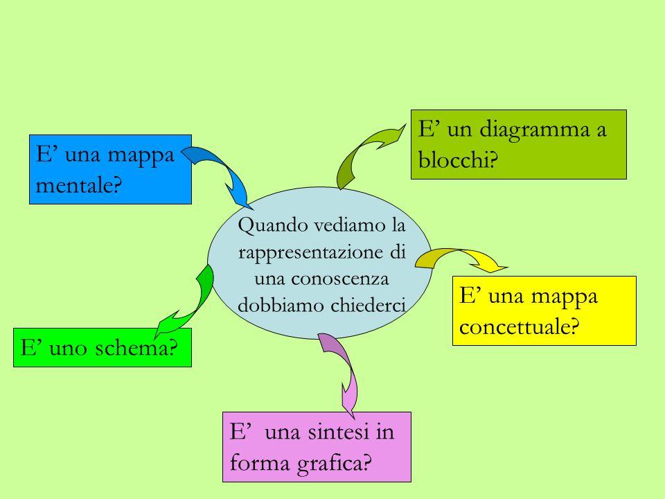 Principali funzioni delle mappe 1 Rappresentativa conoscenza personale mappe cognitive 2 Rielaborativa nuove relazioni stimolano inferenze e associazioni 4 Comunicativa forma sintetica degli sviluppi raggiunti meta- riflessione in relazione a eventuali situazioni nuove 3 Metacognitiva