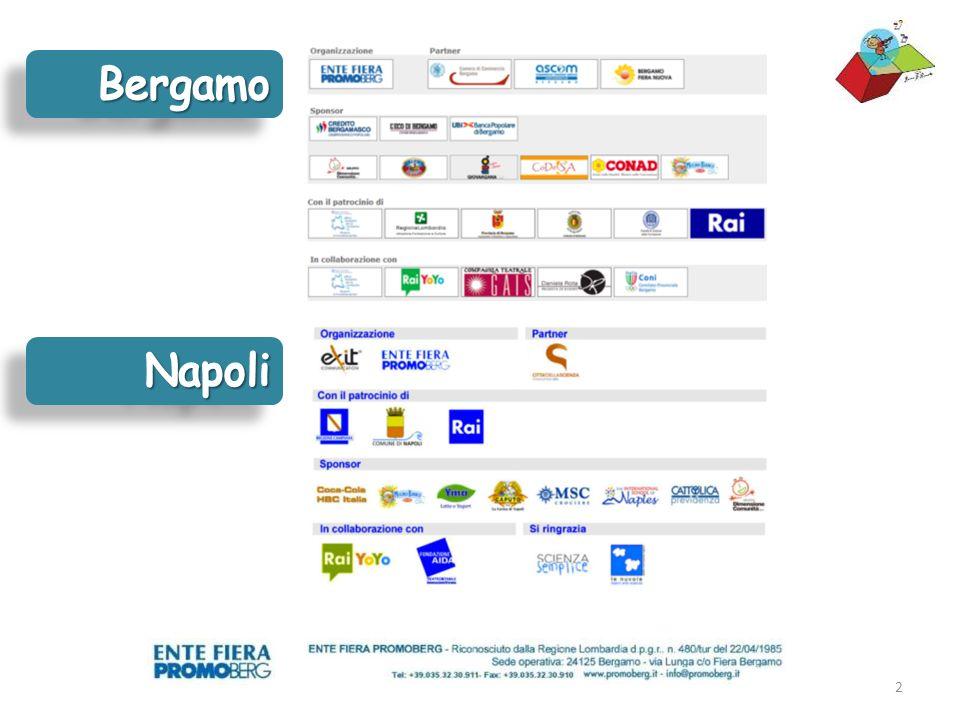 I Numeri 2012 Area Laboratoriale BergamoBergamoNapoliNapoli 20mila m 20mila m 2 43.000 14mila m 14mila m 2 10.000 100 70 Visitatori Laboratori Ludico - Didattici 500150 Animatori professionali 12