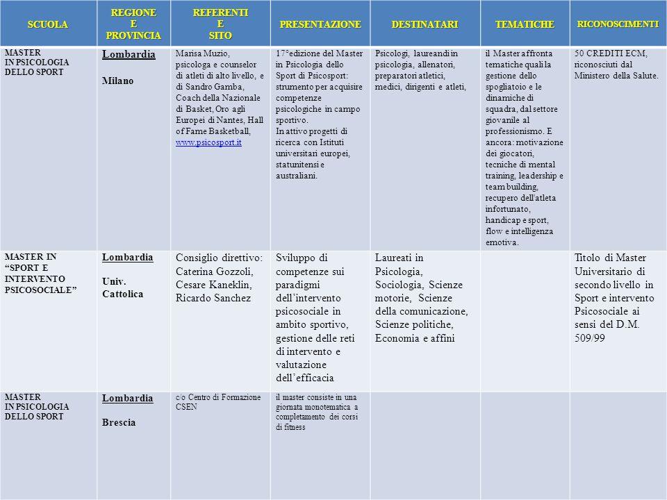 SCUOLAREGIONE E PROVINCIA REFERENTIESITOPRESENTAZIONEDESTINATARITEMATICHERICONOSCIMENTI MASTER IN PSICOLOGIA DELLO SPORT Lombardia Milano Marisa Muzio