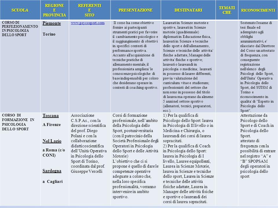 SCUOLAREGIONE E PROVINCIA REFERENTIESITOPRESENTAZIONEDESTINATARI TEMATI CHE RICONOSCIMENTI CORSO DI PERFEZIONAMENTO IN PSICOLOGIA DELLO SPORT Piemonte