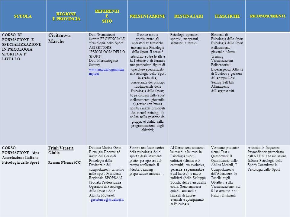 SCUOLAREGIONE E PROVINCIA REFERENTIESITOPRESENTAZIONEDESTINATARITEMATICHERICONOSCIMENTI CORSO DI FORMAZIONE E SPECIALIZZAZIONE IN PSICOLOGIA SPORTIVA