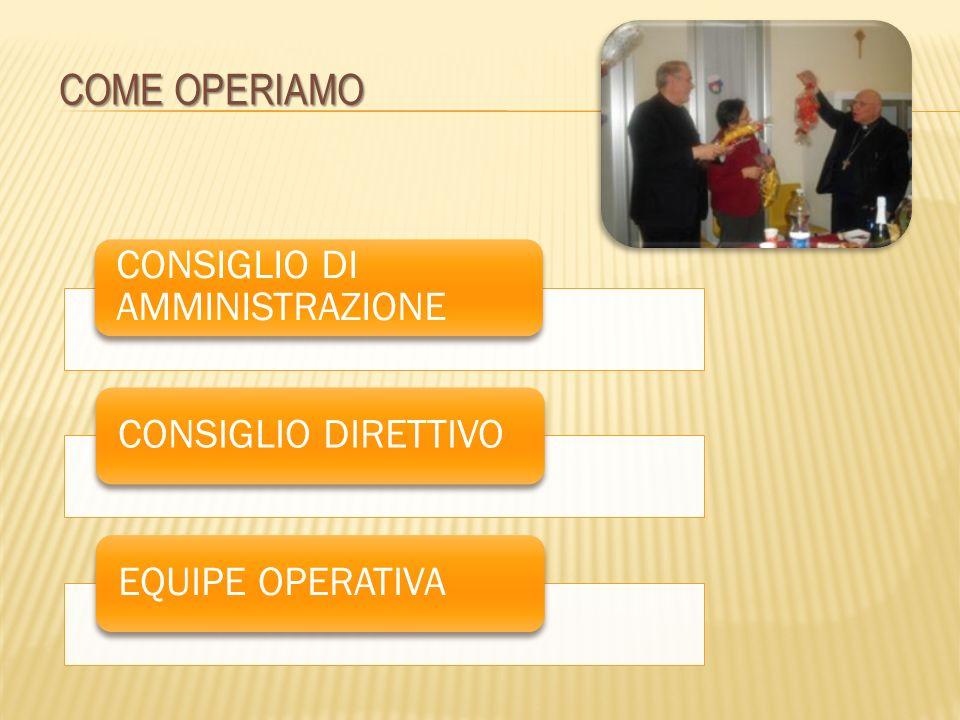 COME OPERIAMO CONSIGLIO DI AMMINISTRAZIONE CONSIGLIO DIRETTIVOEQUIPE OPERATIVA
