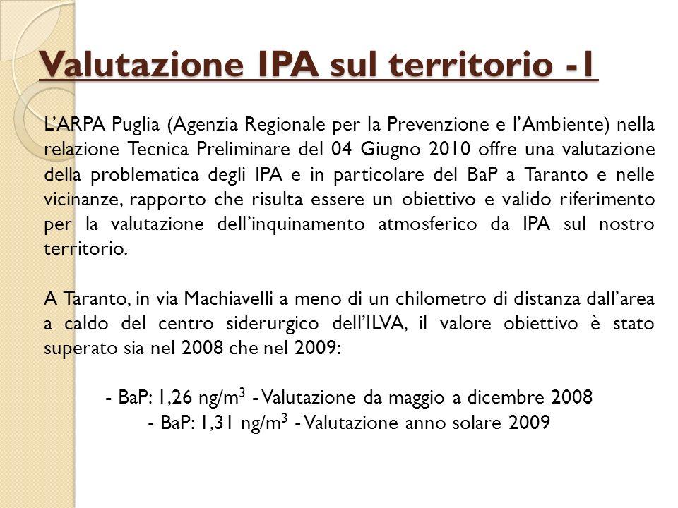 Valutazione IPA sul territorio -2 FIGURA N.1 Dati mensili delle concentrazioni di Benzo(a)Pirene a Taranto e zone limitrofe SitoSituazione VentoPeriodo IPA TotaliBenzo(a)Pirene ng/m 3 Via Lago di Bolsena Sottovento11-29/08/08226,11,19 Sopravento11-29/08/0814,30,11 Calma di vento11-29/08/0856,90,50 Tamburi Chiesa Sottovento23/02-05/03/09638,523,88 Sopravento23/02-05/03/0952,090,042 Calma di vento23/02-05/03/09689,161,76 TABELLA N.1 Rilevazioni di microinquinanti organici