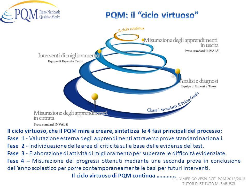 Il ciclo virtuoso, che il PQM mira a creare, sintetizza le 4 fasi principali del processo: Fase 1 - Valutazione esterna degli apprendimenti attraverso