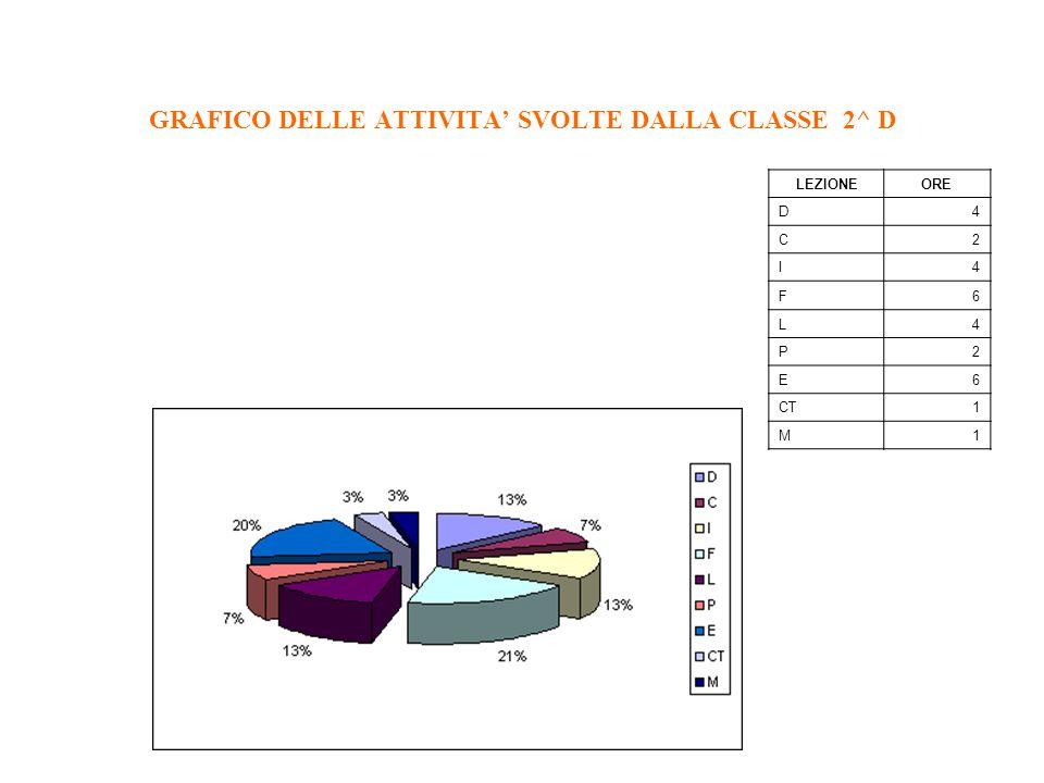1-Abbiamo trasformato la tabella delle rilevazione delle attività svolte nella classe in un grafico che ne evidenziasse lincidenza in percentuale. 2-A