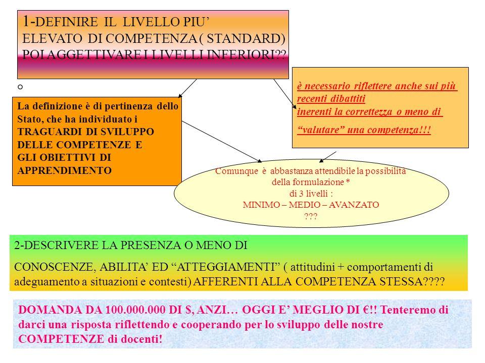 COSA E COME VALUTARE….. 1- L acquisizione degli O.D.A.: attraverso le prove abituali, abbiamo verificato poi valutato come previsto dalla legge 2- lo