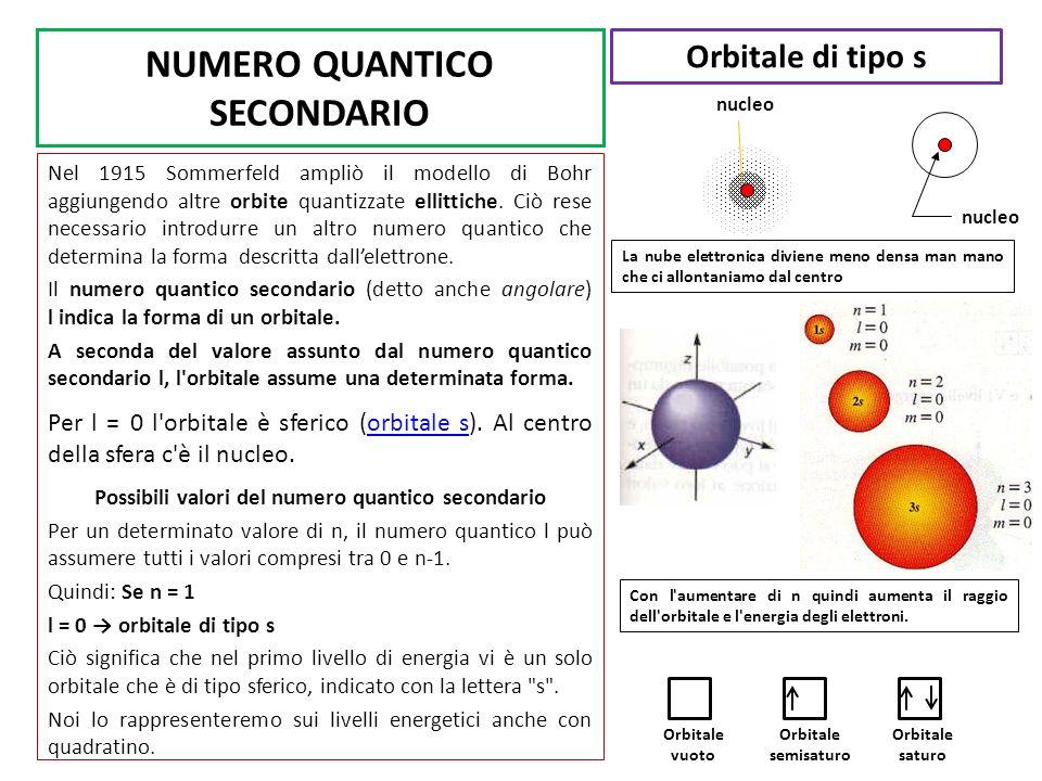 NUMERO QUANTICO SECONDARIO Nel 1915 Sommerfeld ampliò il modello di Bohr aggiungendo altre orbite quantizzate ellittiche. Ciò rese necessario introdur