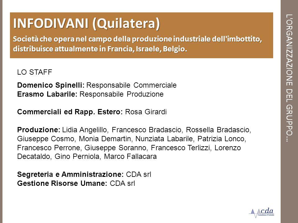 L'ORGANIZZAZIONE DEL GRUPPO… INFODIVANI (Quilatera) Società che opera nel campo della produzione industriale dell'imbottito, distribuisce attualmente