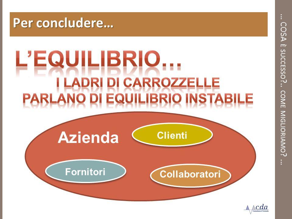 … COSA È SUCCESSO ?.. COME MIGLIORIAMO ? … Per concludere… Bit Sistemi s Azienda Fornitori Clienti Collaboratori