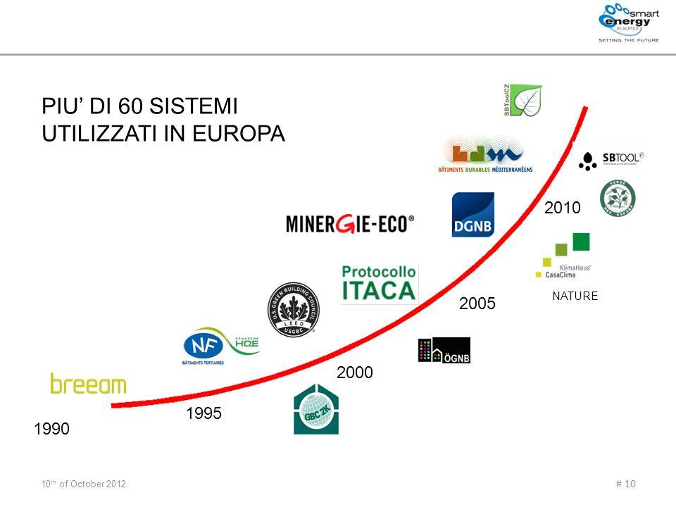 10 th of October 2012 # 10 1990 1995 2000 2005 2010 NATURE PIU DI 60 SISTEMI UTILIZZATI IN EUROPA