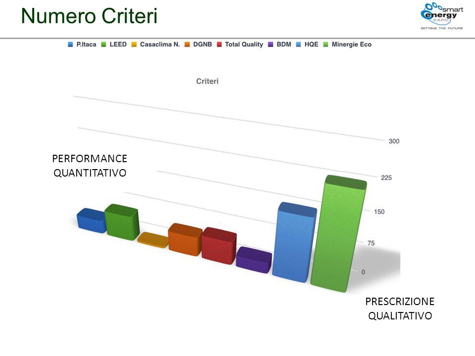 PERFORMANCE QUANTITATIVO PRESCRIZIONE QUALITATIVO Numero Criteri