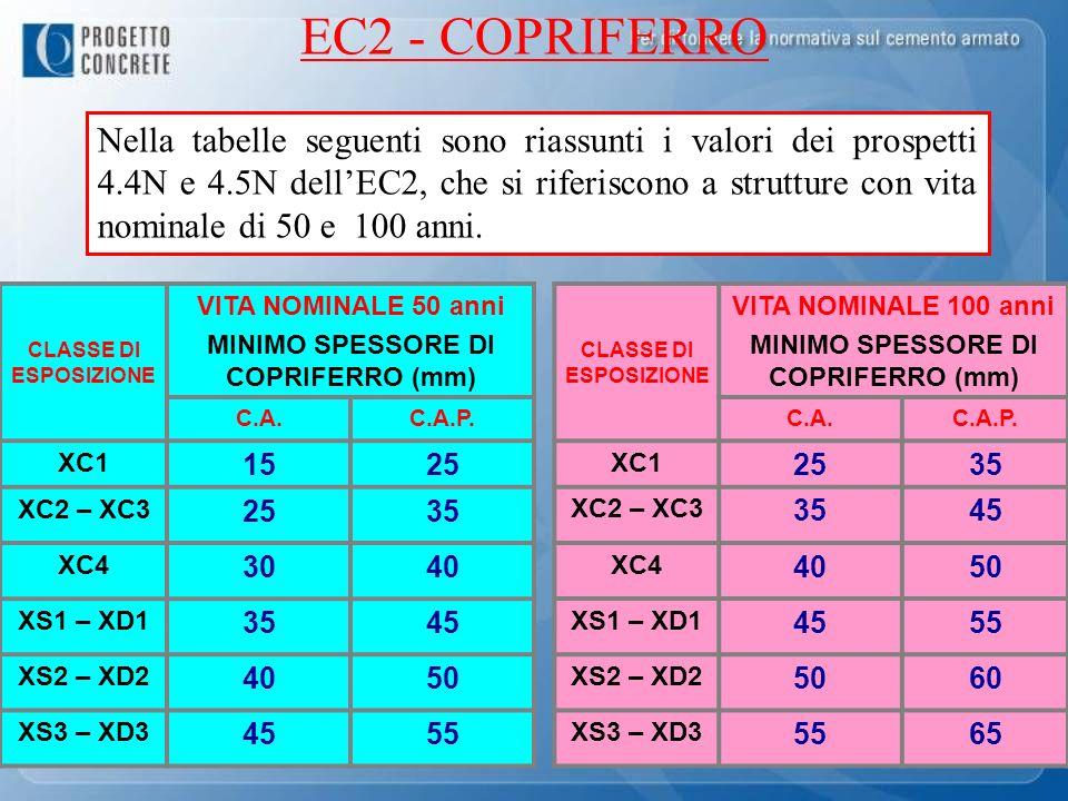 EC2 - COPRIFERRO Nella tabelle seguenti sono riassunti i valori dei prospetti 4.4N e 4.5N dellEC2, che si riferiscono a strutture con vita nominale di