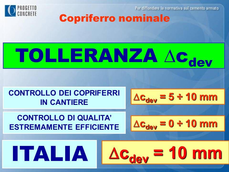 Copriferro nominale TOLLERANZA c dev CONTROLLO DEI COPRIFERRI IN CANTIERE c dev = 5 ÷ 10 mm c dev = 5 ÷ 10 mm CONTROLLO DI QUALITA ESTREMAMENTE EFFICI
