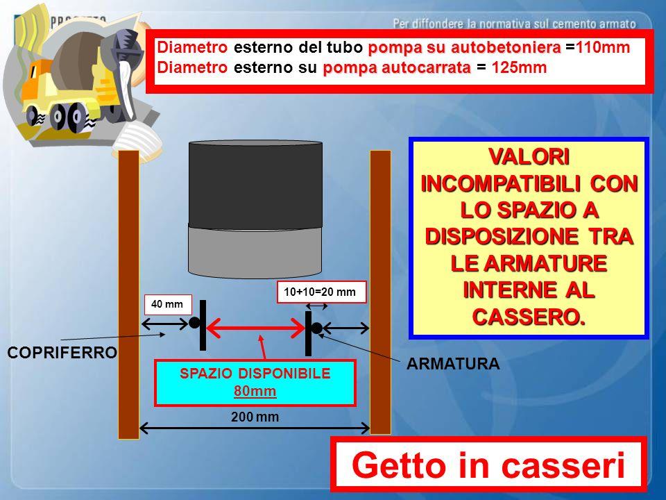 200 mm 40 mm COPRIFERRO 10+10=20 mm ARMATURA SPAZIO DISPONIBILE 80mm pompa su autobetoniera Diametro esterno del tubo pompa su autobetoniera =110mm po