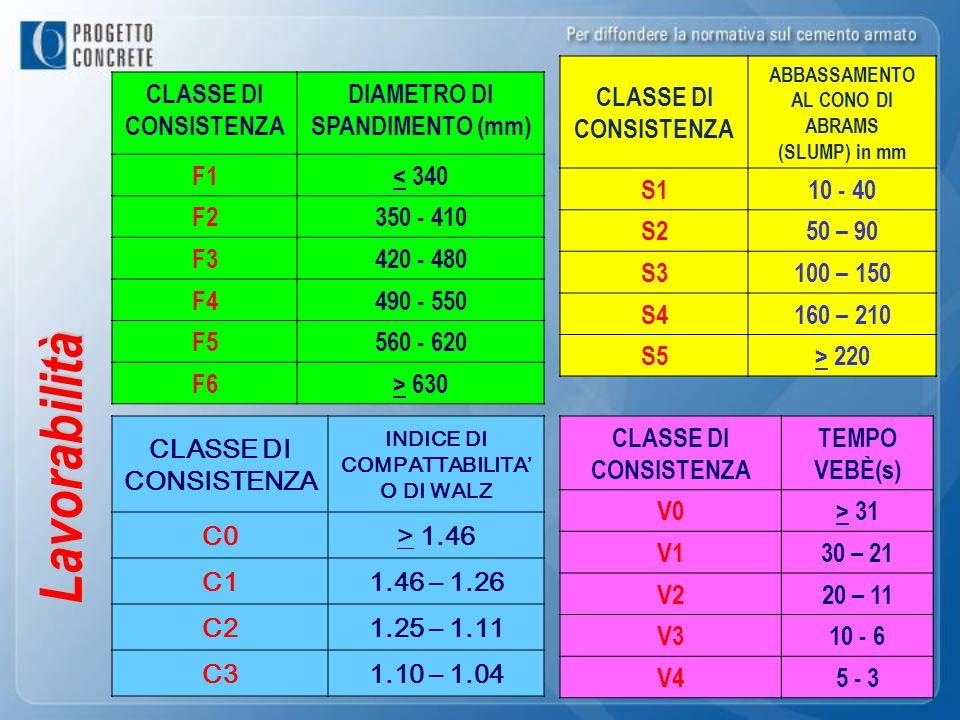 Lavorabilità CLASSE DI CONSISTENZA DIAMETRO DI SPANDIMENTO (mm) F1< 340 F2350 - 410 F3420 - 480 F4490 - 550 F5560 - 620 F6> 630 CLASSE DI CONSISTENZA