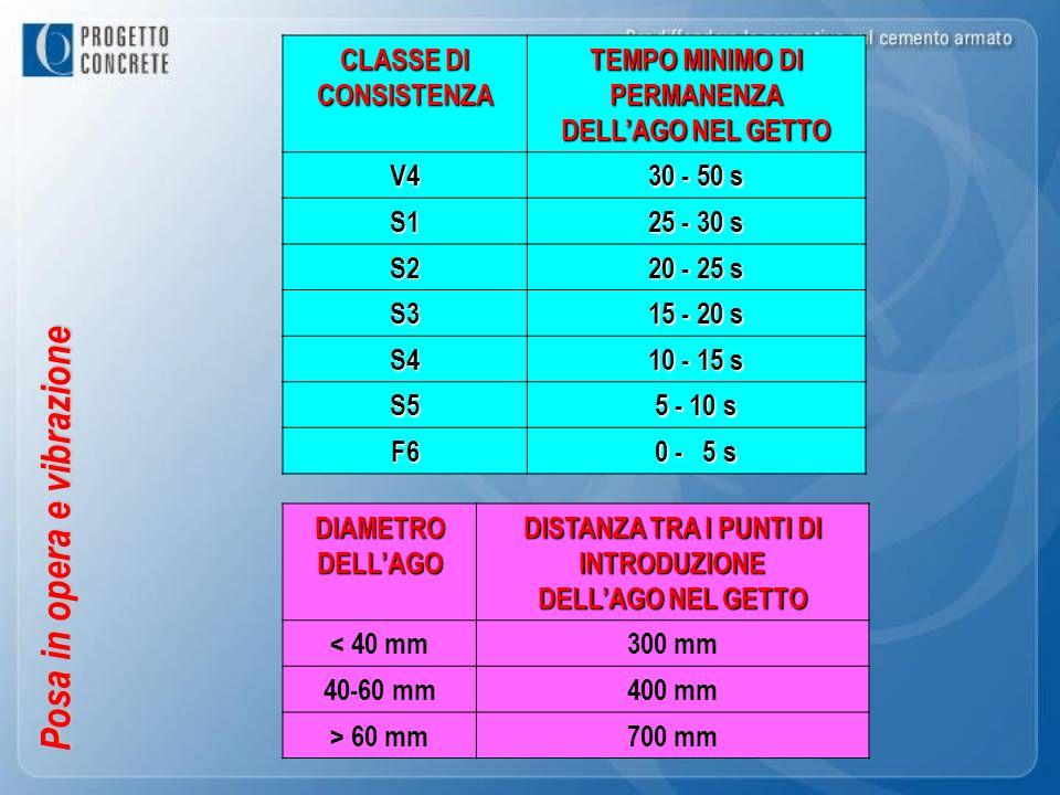 Posa in opera e vibrazione CLASSE DI CONSISTENZA TEMPO MINIMO DI PERMANENZA DELLAGO NEL GETTO V4 30 - 50 s S1 25 - 30 s S2 20 - 25 s S3 15 - 20 s S4 1