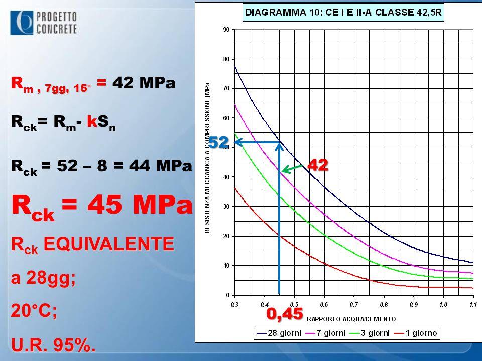 42 0,45 R ck = R m - kS n R ck = 52 – 8 = 44 MPa R ck = 45 MPa R ck EQUIVALENTE a 28gg; 20°C; U.R. 95%. 52