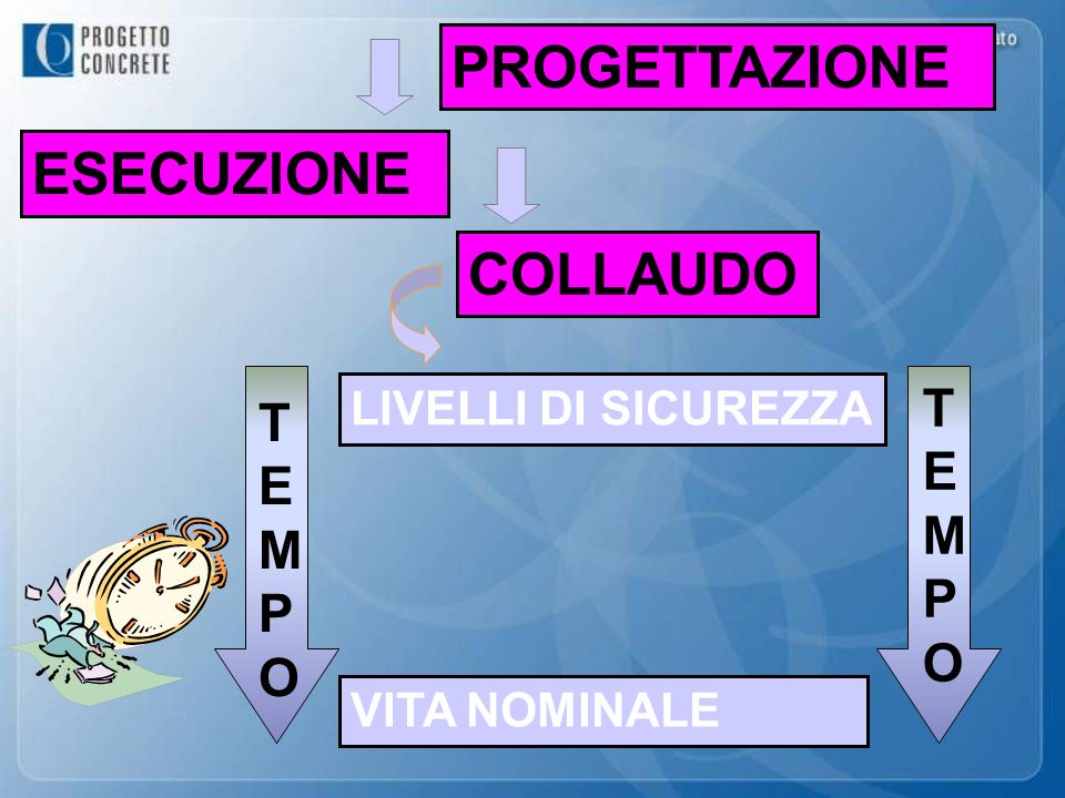ESECUZIONE TEMPOTEMPO LIVELLI DI SICUREZZA COLLAUDO PROGETTAZIONE VITA NOMINALE TEMPOTEMPO