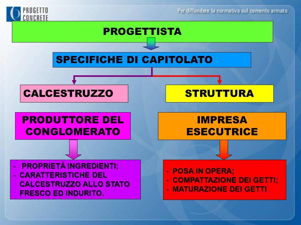 PROGETTISTA SPECIFICHE DI CAPITOLATO -POSA IN OPERA; -COMPATTAZIONE DEI GETTI; -MATURAZIONE DEI GETTI -MATURAZIONE DEI GETTI. IMPRESA ESECUTRICE STRUT