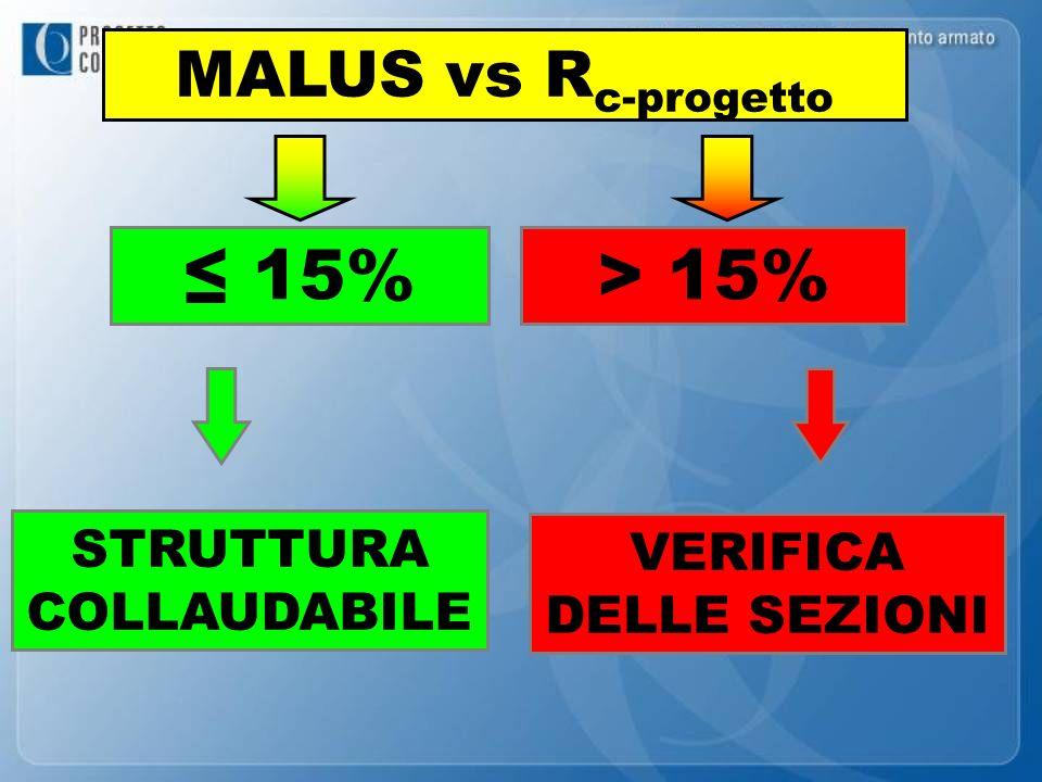 STRUTTURA COLLAUDABILE MALUS vs R c-progetto 15% VERIFICA DELLE SEZIONI > 15%