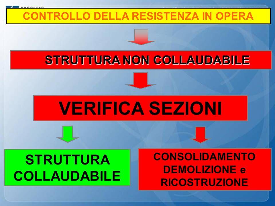 CONTROLLO DELLA RESISTENZA IN OPERA STRUTTURA NON COLLAUDABILE STRUTTURA NON COLLAUDABILE VERIFICA SEZIONI CONSOLIDAMENTO DEMOLIZIONE e RICOSTRUZIONE