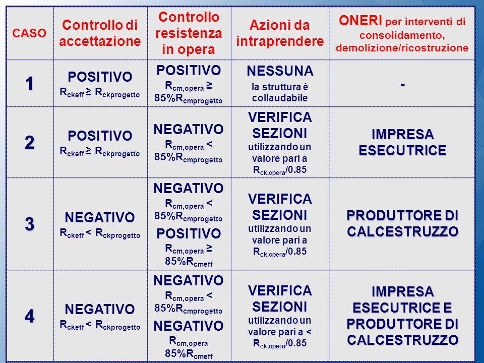 CASO Controllo di accettazione Controllo resistenza in opera Azioni da intraprendere ONERI per interventi di consolidamento, demolizione/ricostruzione