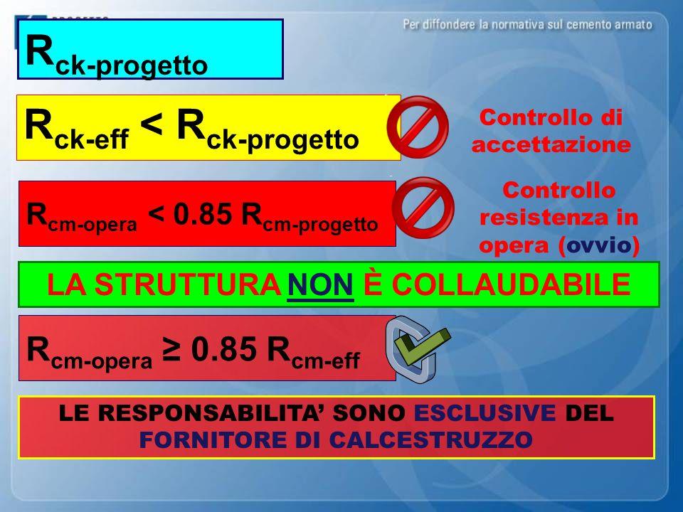 LA STRUTTURA NON È COLLAUDABILE R ck-progetto LE RESPONSABILITA SONO ESCLUSIVE DEL FORNITORE DI CALCESTRUZZO R ck-eff < R ck-progetto Controllo di acc