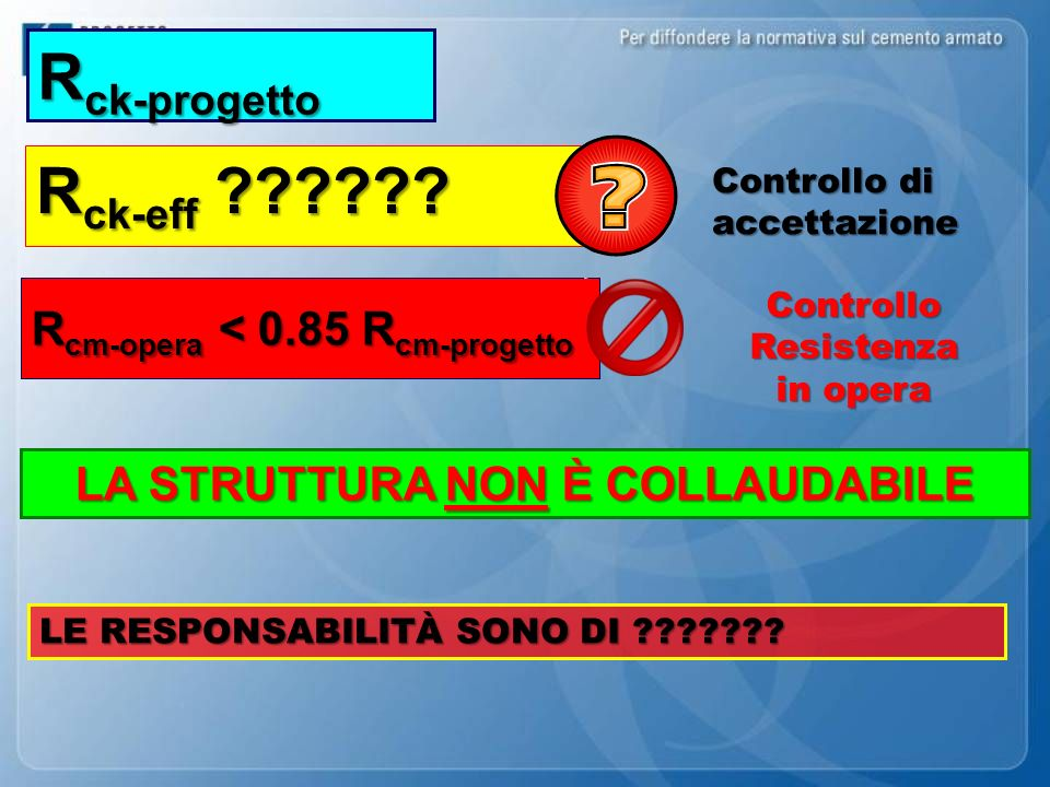 LA STRUTTURA NON È COLLAUDABILE R ck-progetto R ck-eff ?????? Controllo di accettazione ControlloResistenza in opera R cm-opera < 0.85 R cm-progetto L