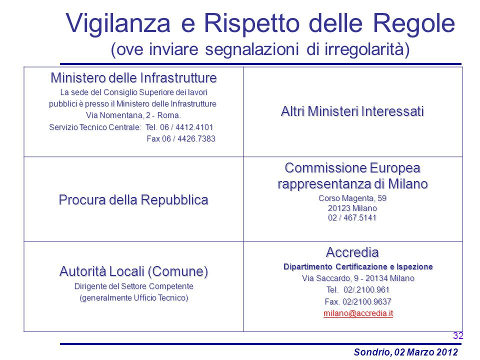Sondrio, 02 Marzo 2012 Vigilanza e Rispetto delle Regole (ove inviare segnalazioni di irregolarità) 32 Ministero delle Infrastrutture La sede del Cons