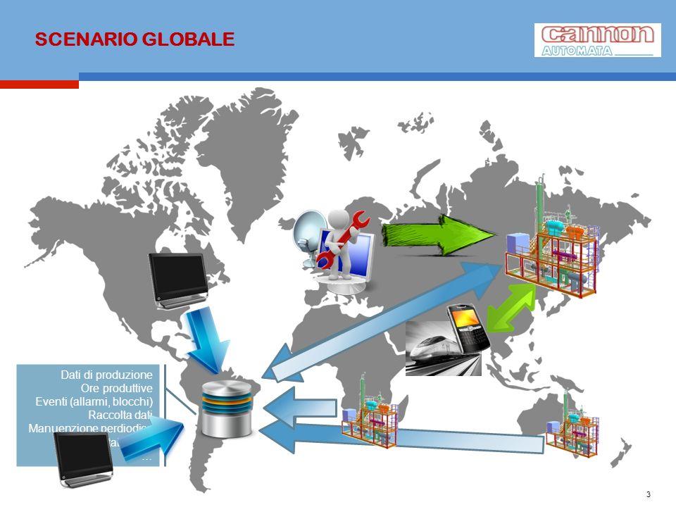 SCENARIO GLOBALE 3 Dati di produzione Ore produttive Eventi (allarmi, blocchi) Raccolta dati Manuenzione perdiodica Statistiche …