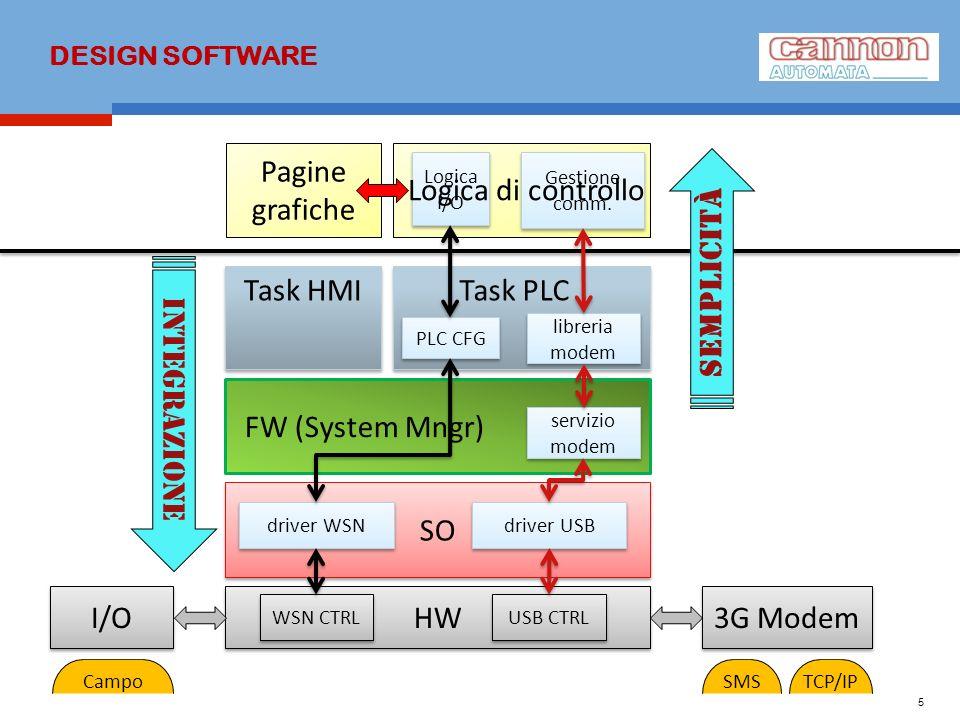 HW DESIGN SOFTWARE 5 SO driver USB FW (System Mngr) driver WSN Task HMI Task PLC Pagine grafiche PLC CFG libreria modem Logica I/O Gestione comm. WSN