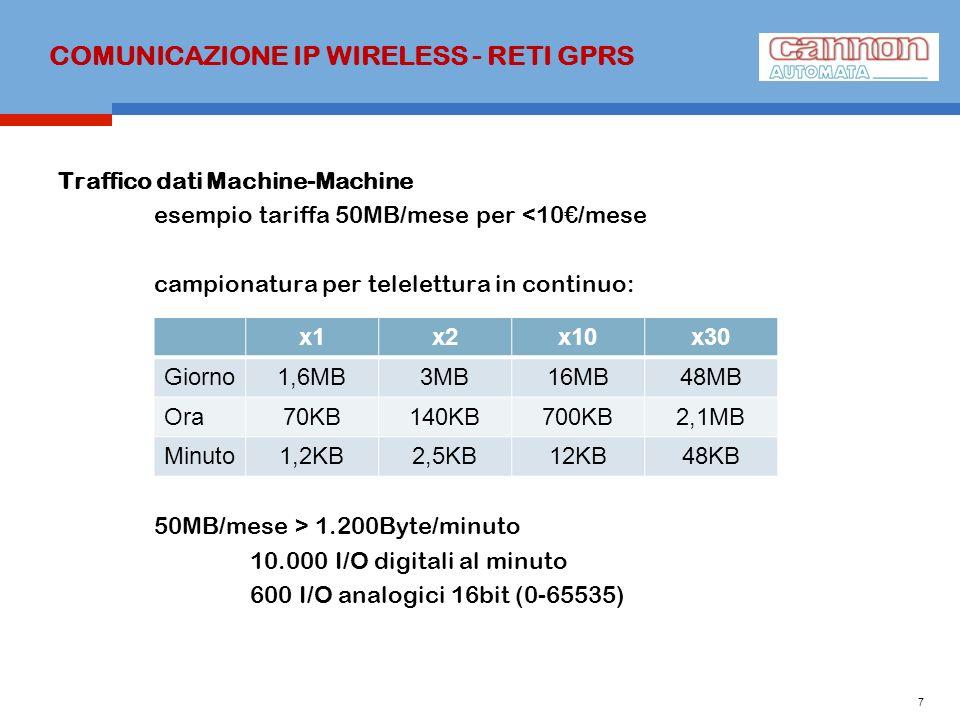 COMUNICAZIONE IP WIRELESS - RETI GPRS Traffico dati Machine-Machine esempio tariffa 50MB/mese per <10/mese campionatura per telelettura in continuo: 5