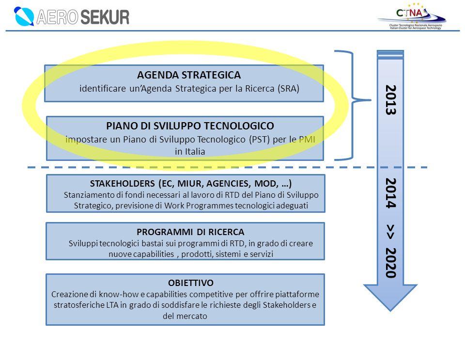AGENDA STRATEGICA identificare unAgenda Strategica per la Ricerca (SRA) PIANO DI SVILUPPO TECNOLOGICO impostare un Piano di Sviluppo Tecnologico (PST)