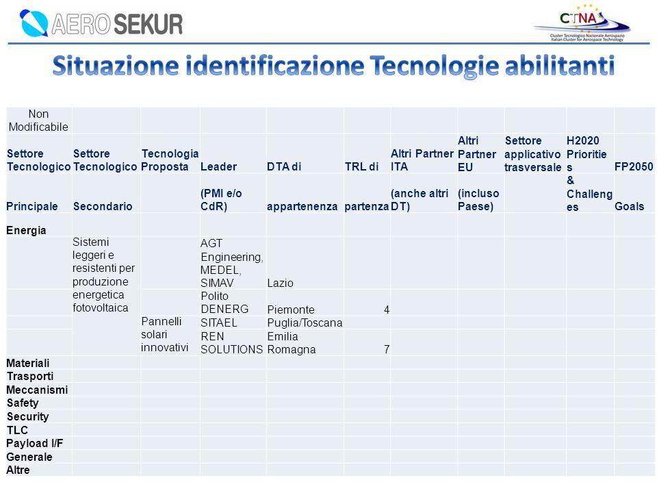 Non Modificabile Settore Tecnologico Tecnologia PropostaLeaderDTA diTRL di Altri Partner ITA Altri Partner EU Settore applicativo trasversale H2020 Pr